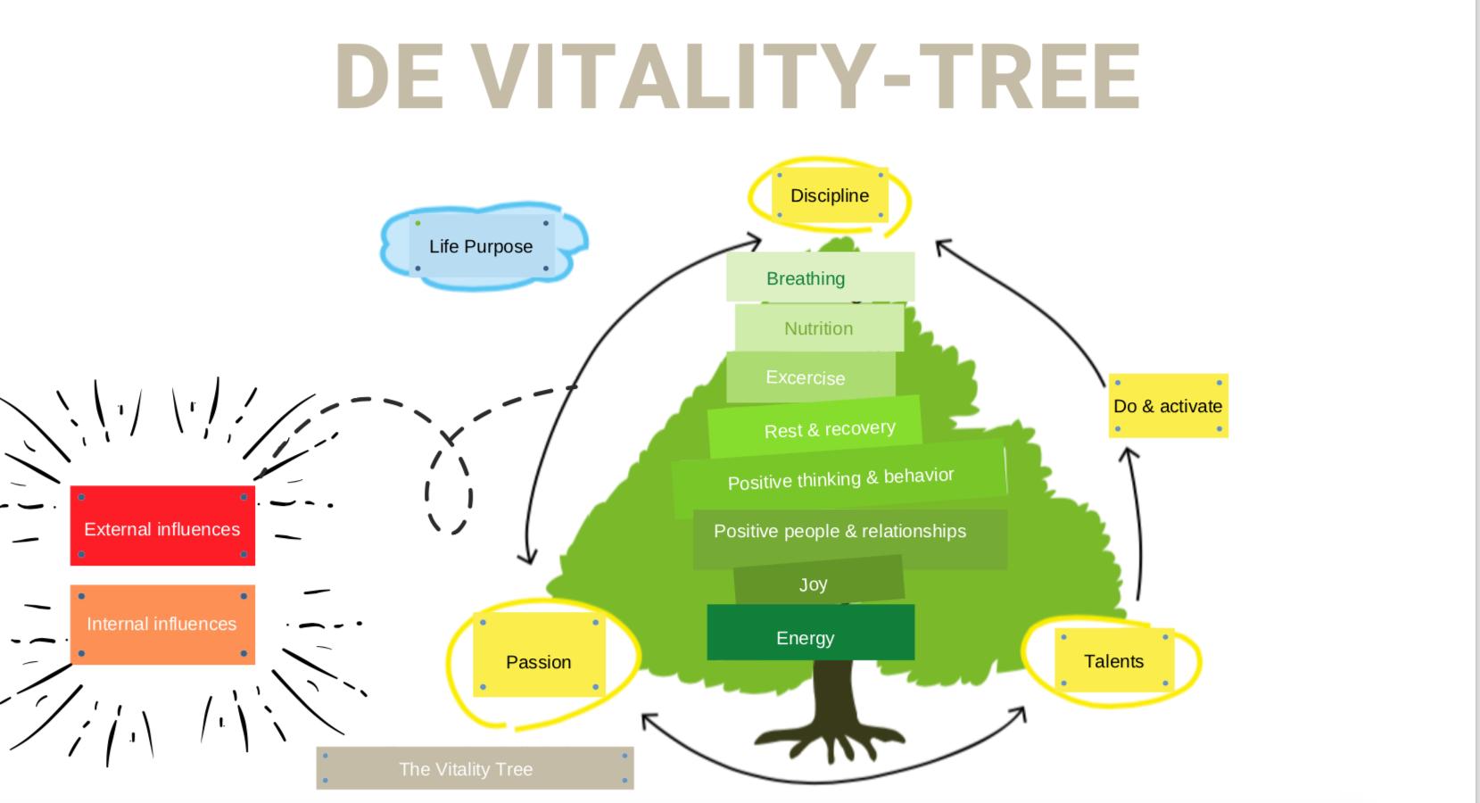 De vitaliteit-boom